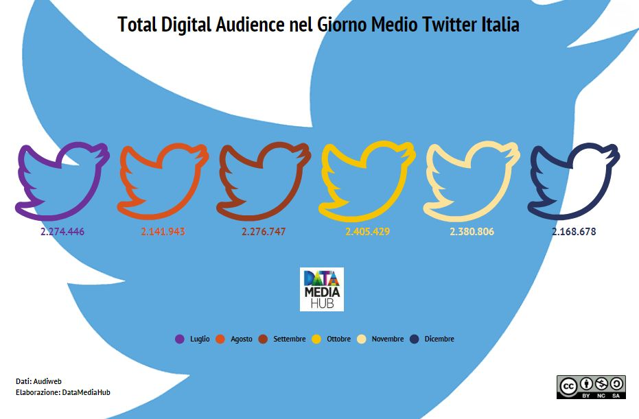 Total-Digital-Audience-Twitter-Secondo-Semestre-2018.jpg